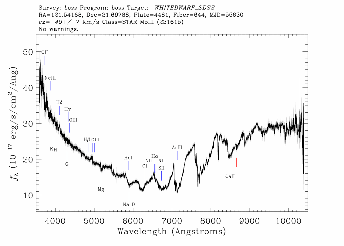 A typical u shaped spectrum high in the blue end and the red end